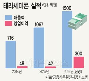 테라세미콘 중국 쿤산 법인 설립, 디스플레이 장비 사업 본격화